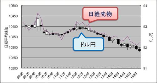3次元ベータトレード塾・ドル円と日経平均のチャート.PNG