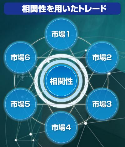 3次元ベータトレード塾・相関性を用いたトレード.PNG
