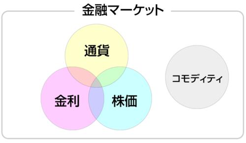 3次元ベータトレード塾・金融マーケット.PNG
